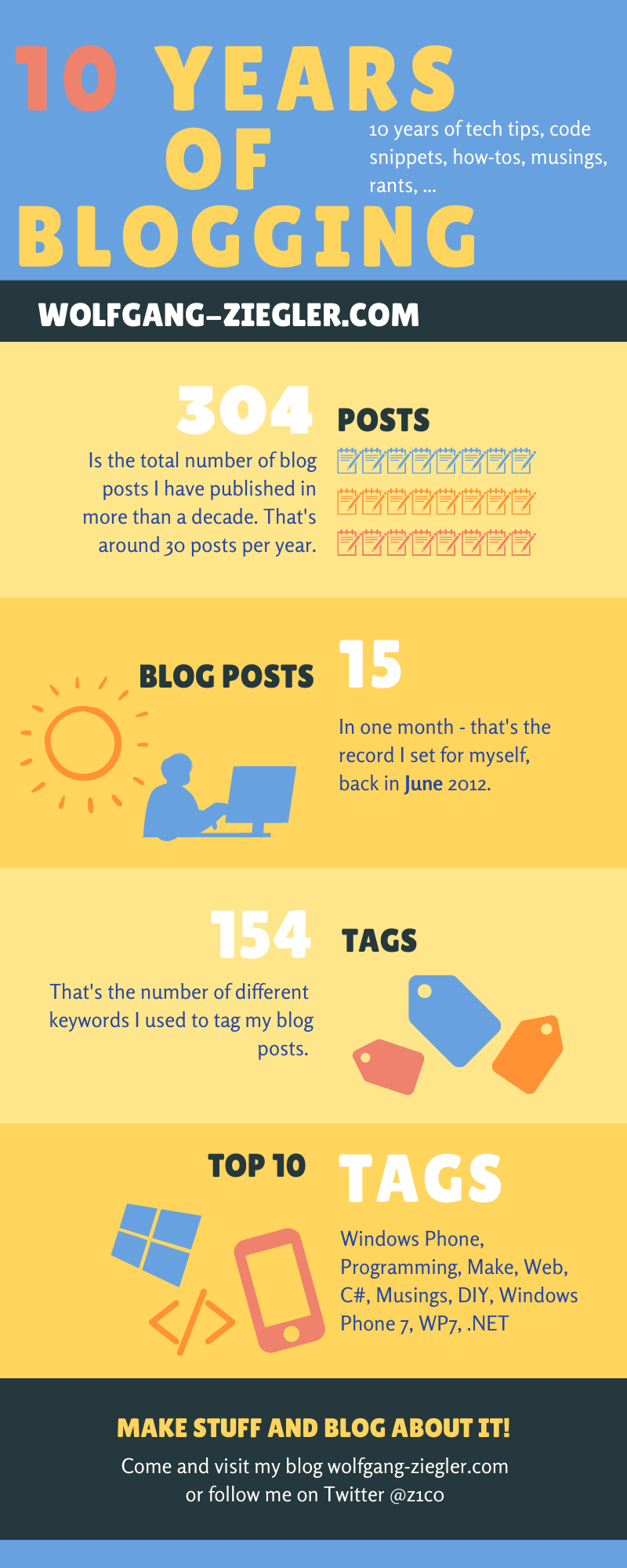Infographic with my blogging statistics