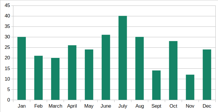 Bar chart for posts per month (aggregated)