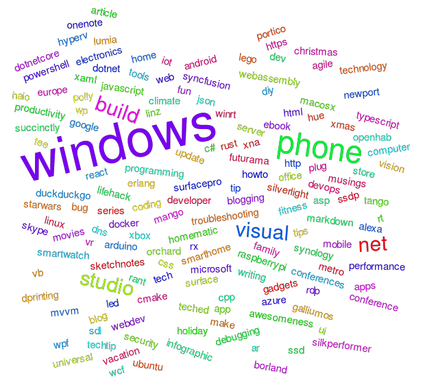 Word cloud of the tags I blogged about