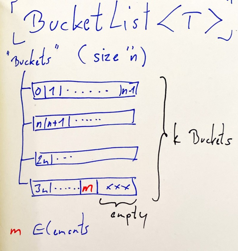 Hand-drawn illustration of the BucketList datastructure